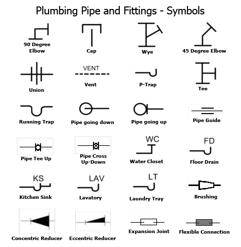 79 Plumbing Symbols And Fixtures What Is A Pipe Used